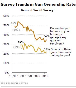 gun owners percent