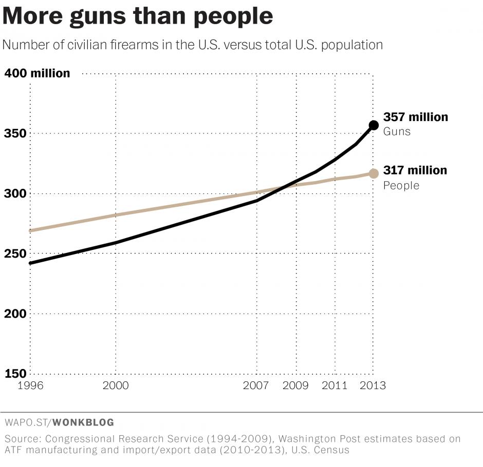 number_of_guns1